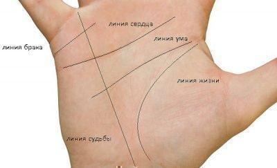 Пересечение линий на руке