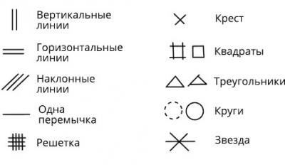 Знаки на руках