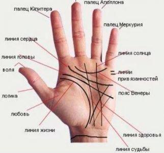 Пересечение между пальцем Юпитера