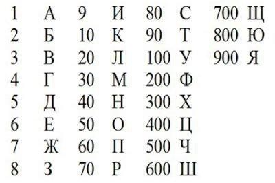 Соответствие букв и чисел