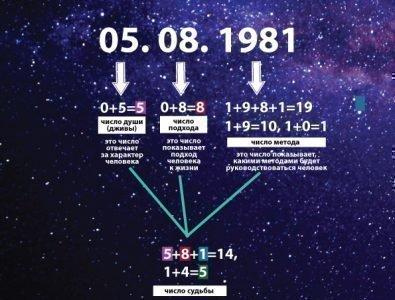 Число судьбы