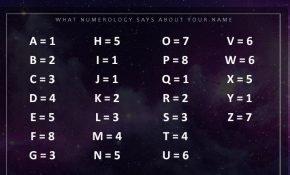 Толкование имени в нумерологии