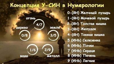 У-Син нумерология