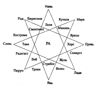 Пантеон славянских богов