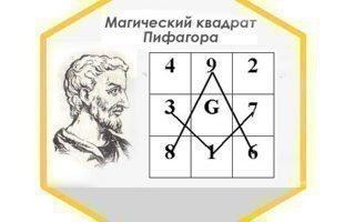 Расчет совместимости по матрице Пифагора