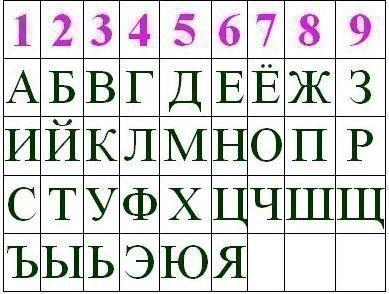 Соответствие цифр и букв