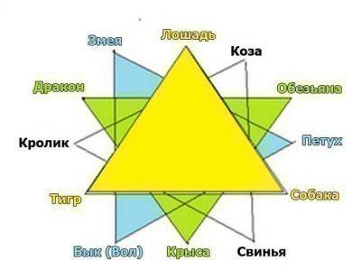 Совместимость по восточному гороскопу