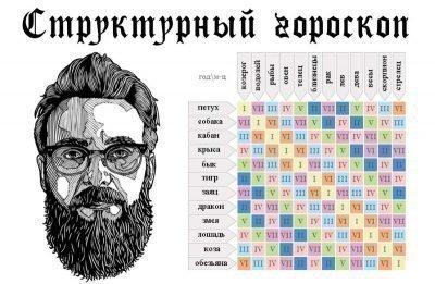 структурный гороскоп от Григория Кваши