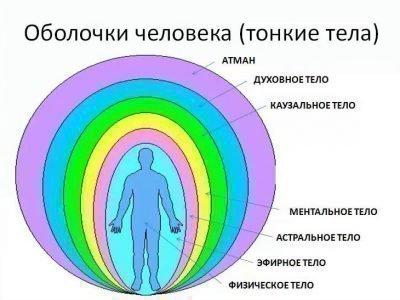 zheltaya-aura