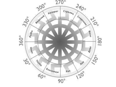 Значение символа Черное солнце
