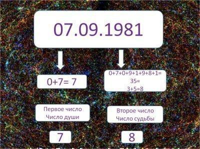 Расчет числа души
