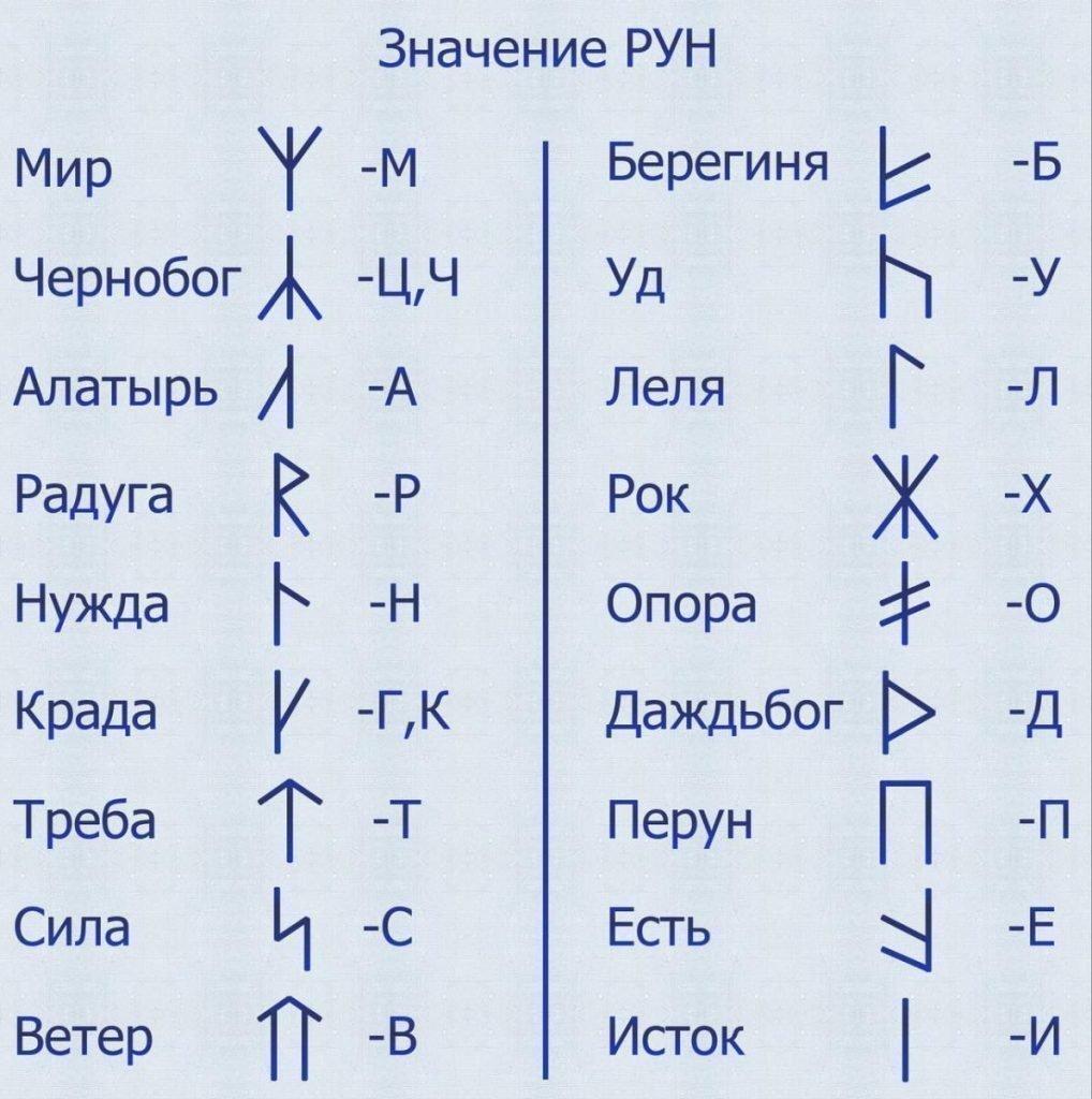 Значение славянских рун