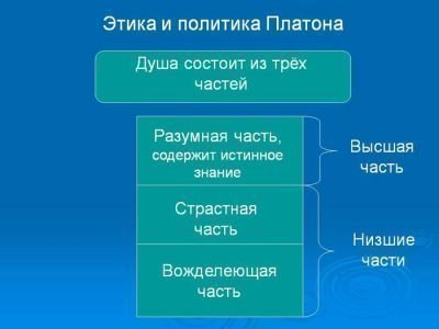 Структура души по Платону