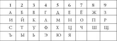 Таблица для расчета эгрегора
