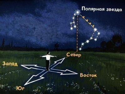 Поиск киблы по Полярной звезде