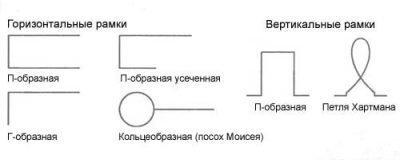 Виды биолокационных рамок