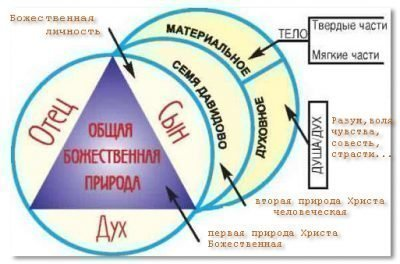 Учение о Троице