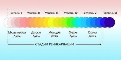 Эволюция души и реинкарнация