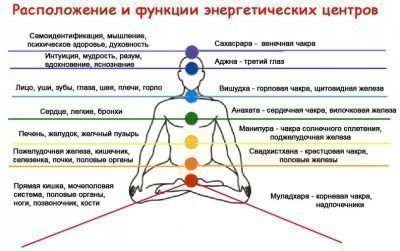 Энергетические центры человека