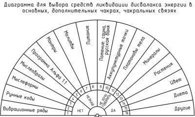 Пример диаграммы для диагностики