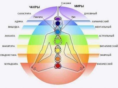 7 чакр и энергетические поля