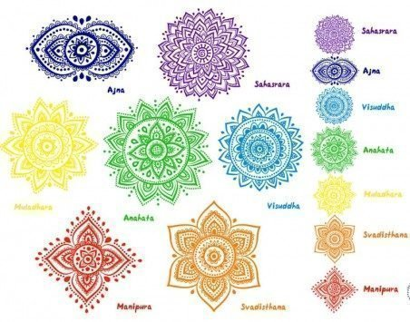 Янтры - символы и узоры чакр