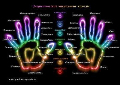 Чакры на руках