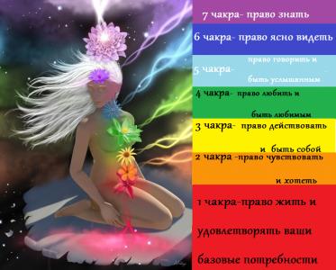 За что отвечают отдельные чакры