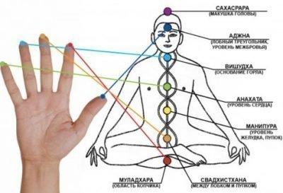 Проекция чакр на пальцы