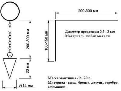 Размеры маятника