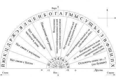 Алфавитная таблица для работы с маятником