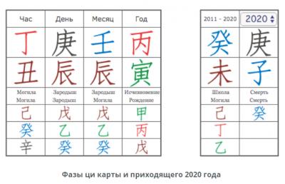 Фазы ци на 2020 год