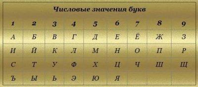 Числовые значения букв