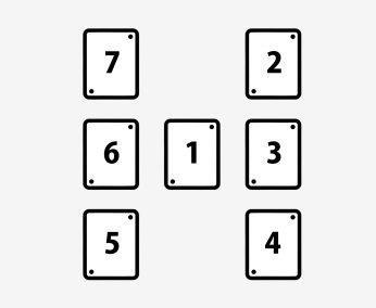 Расклад Таро на 7 карт на отношения