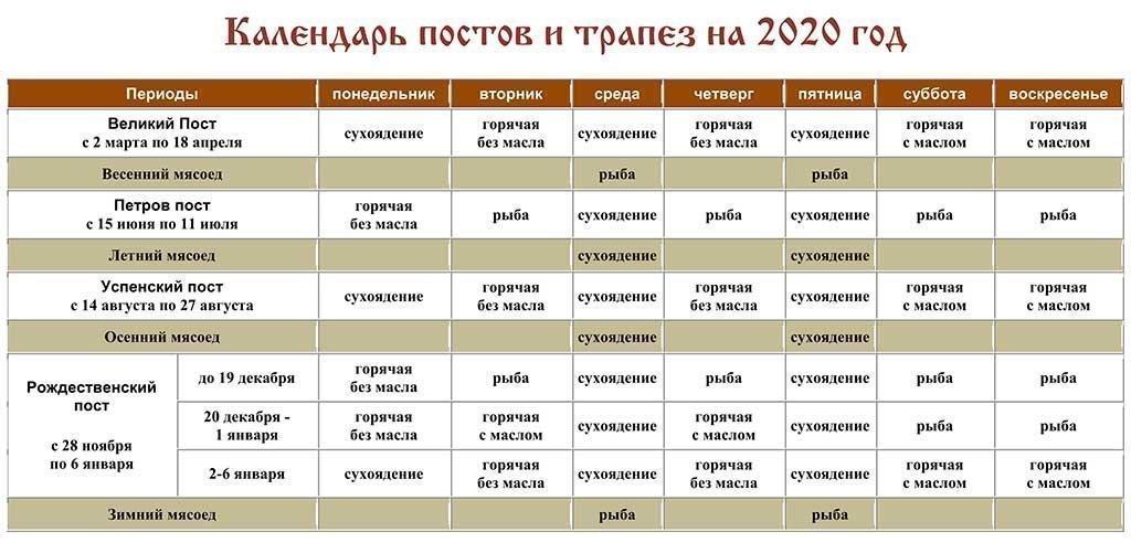 Календарь постов и трапез 2020