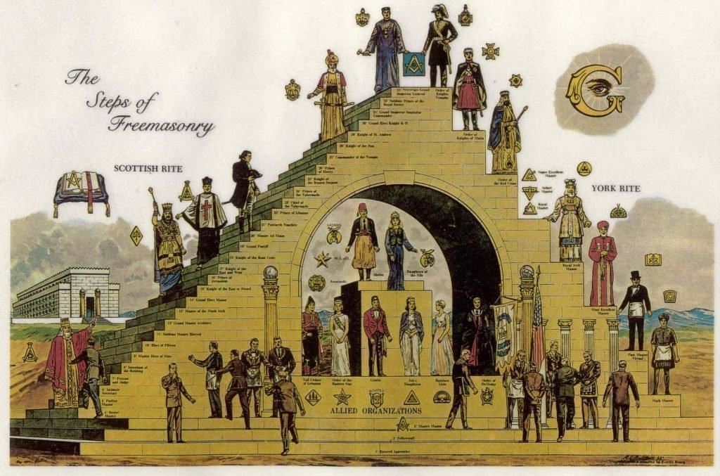 Масонская иерархия - 33 степени