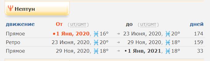 Ретроградный Нептн в 2020 году