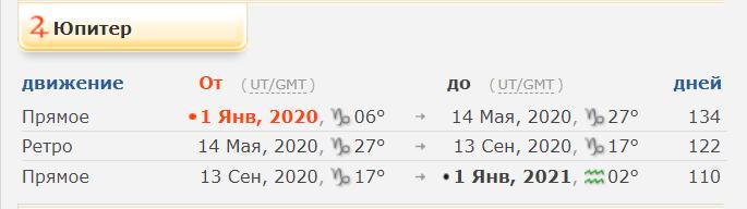 Ретроградный Юпитер в 2020 году