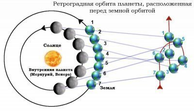 Ретроградная орбита планет2