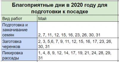 лунный календарь садовода и огородника на май 2020 года. Работы по подготовке в посадке